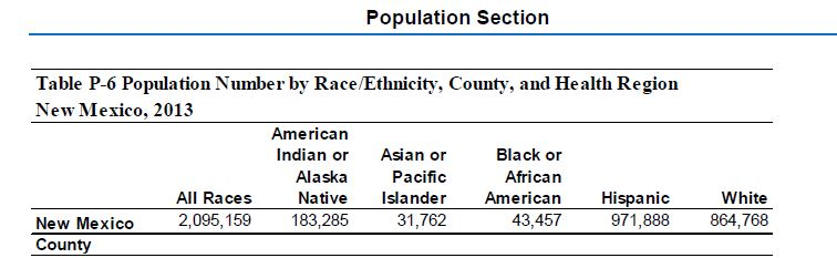 New Mexico Population Stats 2013