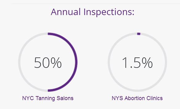 New York Abortion CLinic inspections